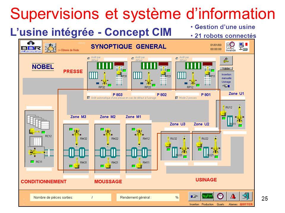Supervisions et système d'information