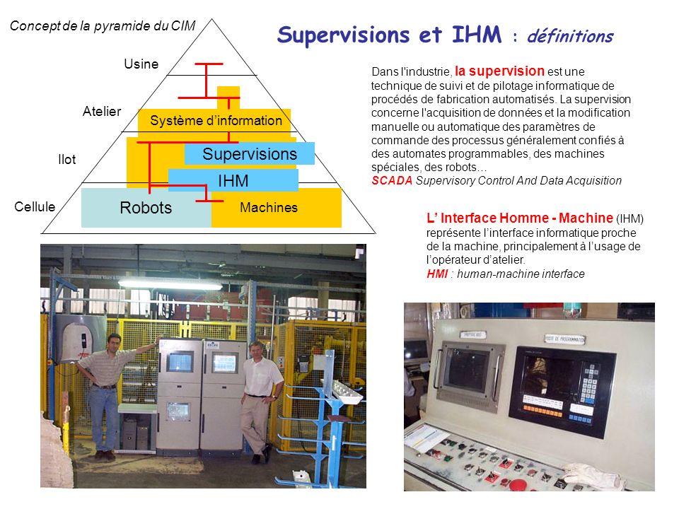 Supervisions et IHM : définitions