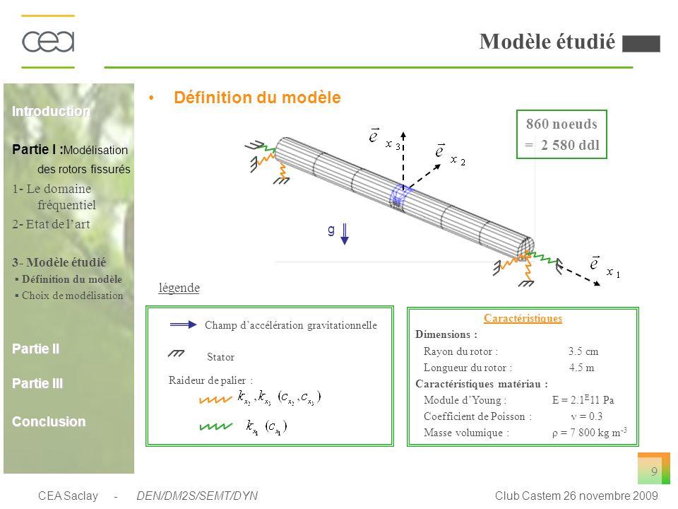 Modèle étudié Choix de modélisation Elément finis 3D