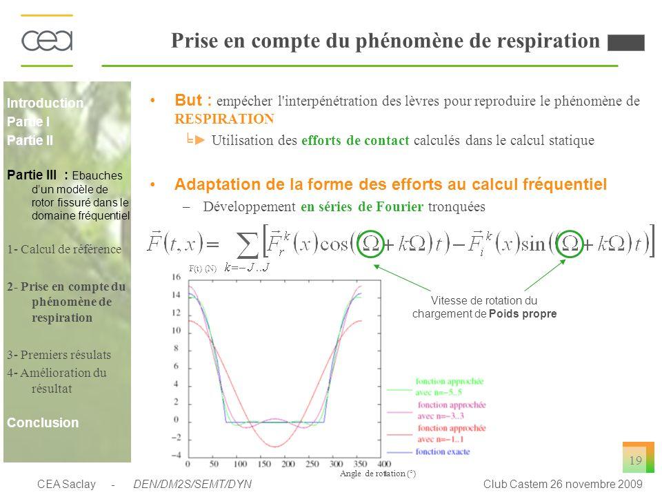 Premiers résultats Déplacements Résultats satisfaisant pour k = -3..3