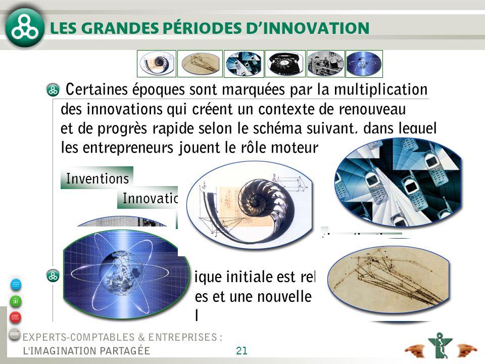 LES GRANDES PÉRIODES D'INNOVATION