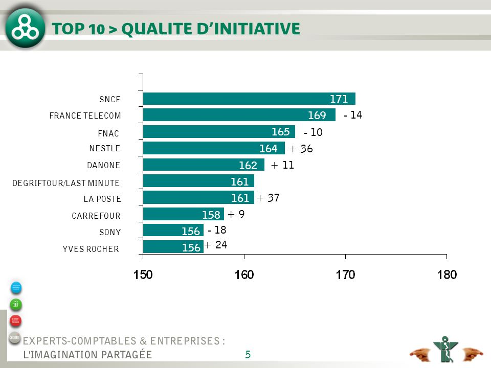 TOP 10 > QUALITE D'INITIATIVE