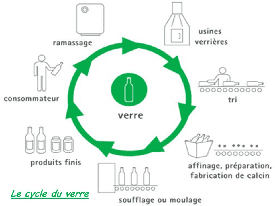 Le cycle du verre