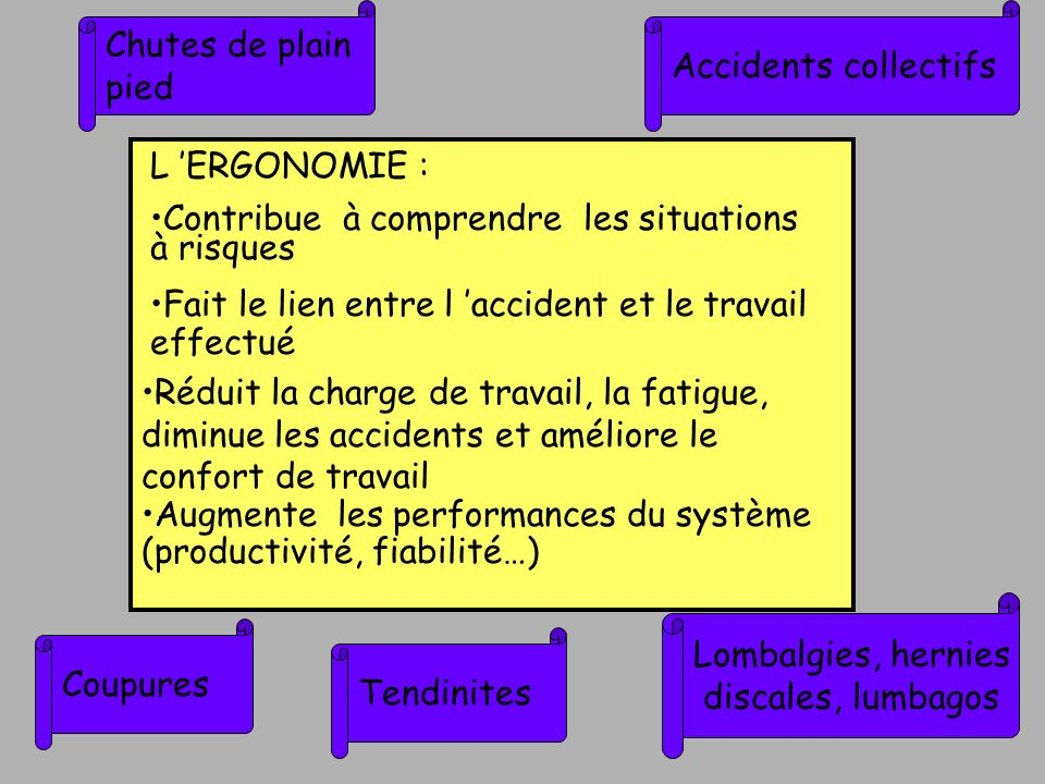 Chutes de plain pied. Accidents collectifs. L 'ERGONOMIE : Contribue à comprendre les situations à risques.
