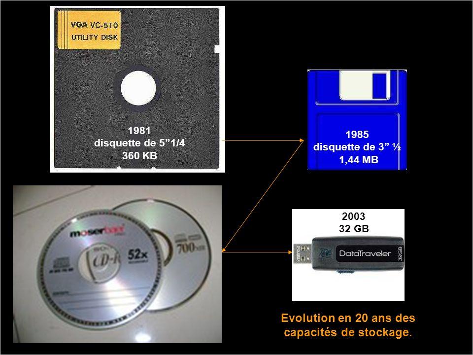 Evolution en 20 ans des capacités de stockage.