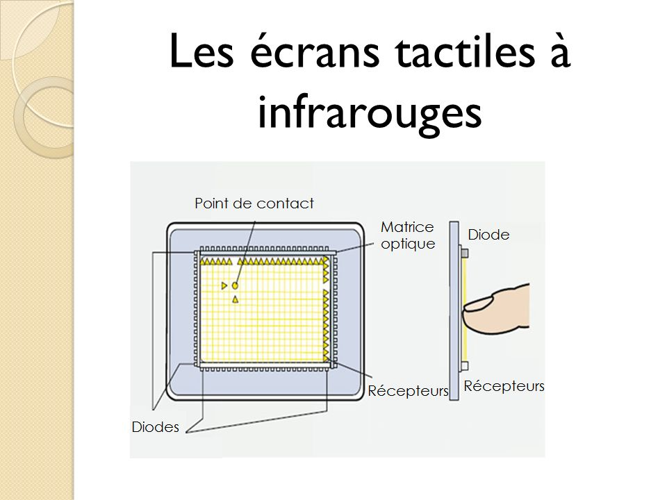 Les écrans tactiles à infrarouges