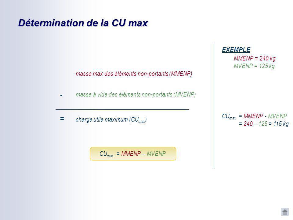 Détermination de la CU max