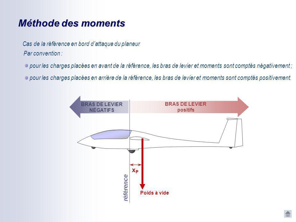 Méthode des moments Cas de la référence en bord d'attaque du planeur