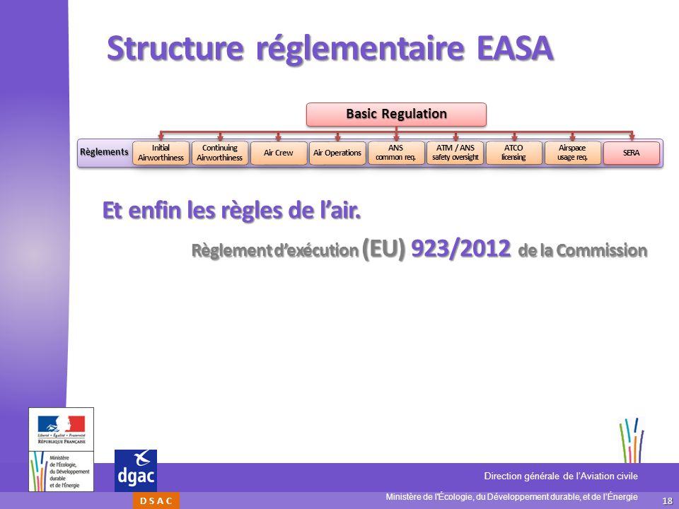 Structure réglementaire EASA