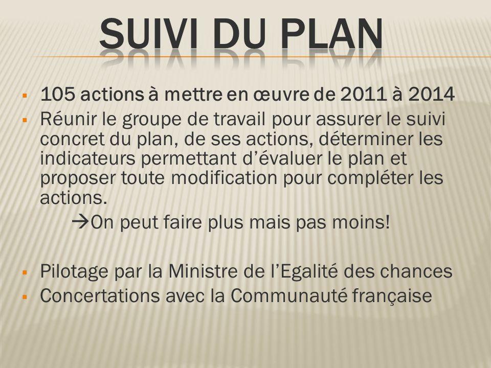 SUIVI DU PLAN 105 actions à mettre en œuvre de 2011 à 2014