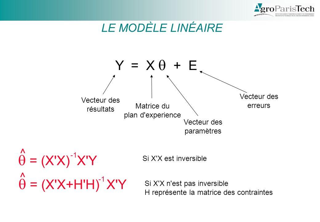q = (X X) X Y q = (X X+H H) X Y Y = X q + E LE MODÈLE LINÉAIRE ^ ^