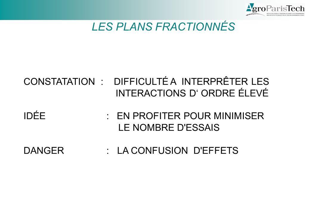 LES PLANS FRACTIONNÉS CONSTATATION : DIFFICULTÉ A INTERPRÊTER LES