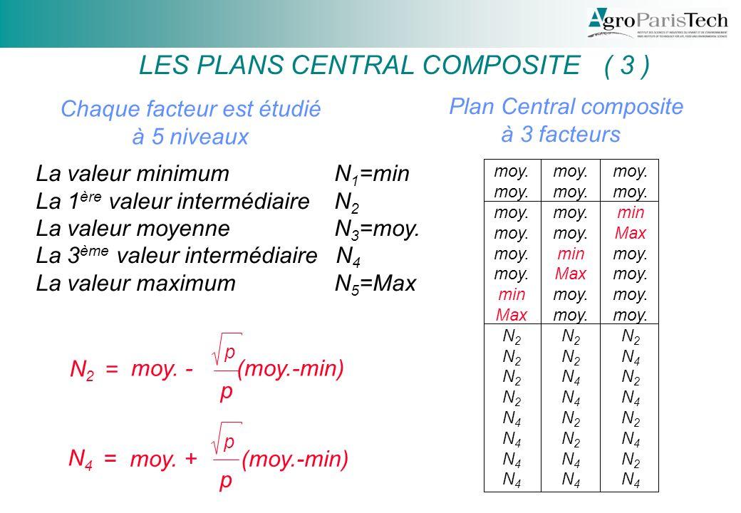 LES PLANS CENTRAL COMPOSITE ( 3 )