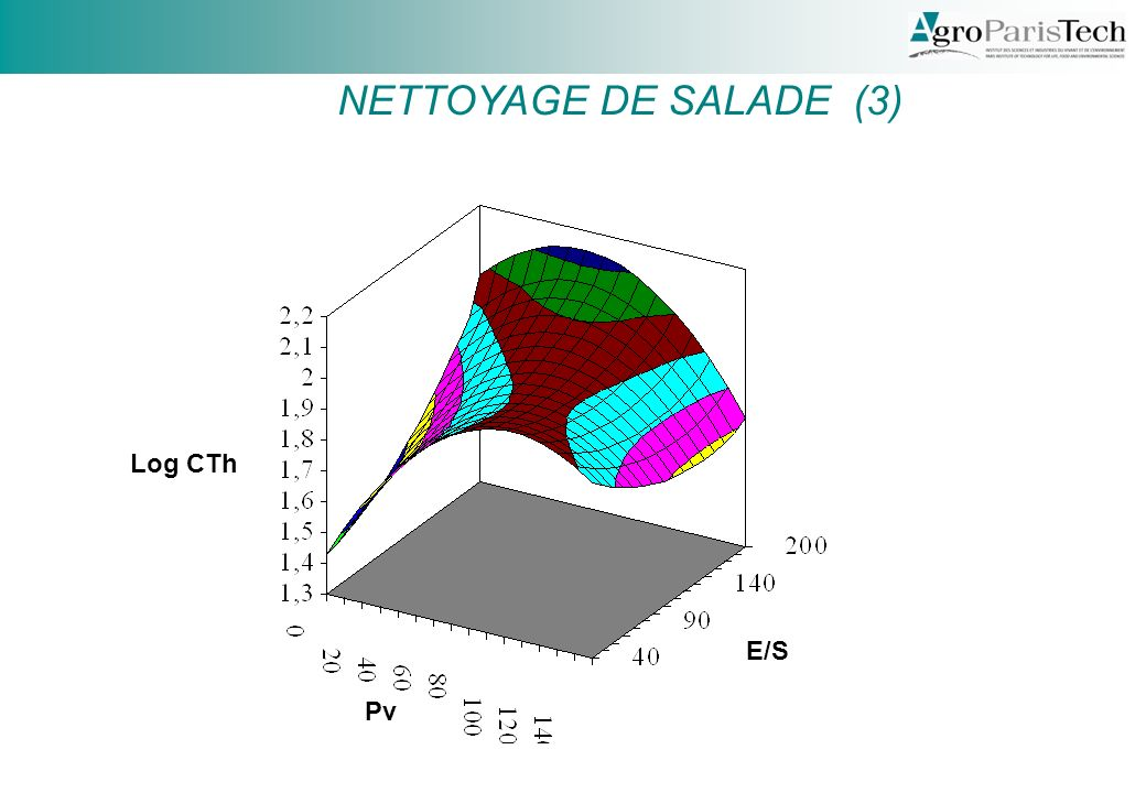 NETTOYAGE DE SALADE (3) Log CTh E/S Pv