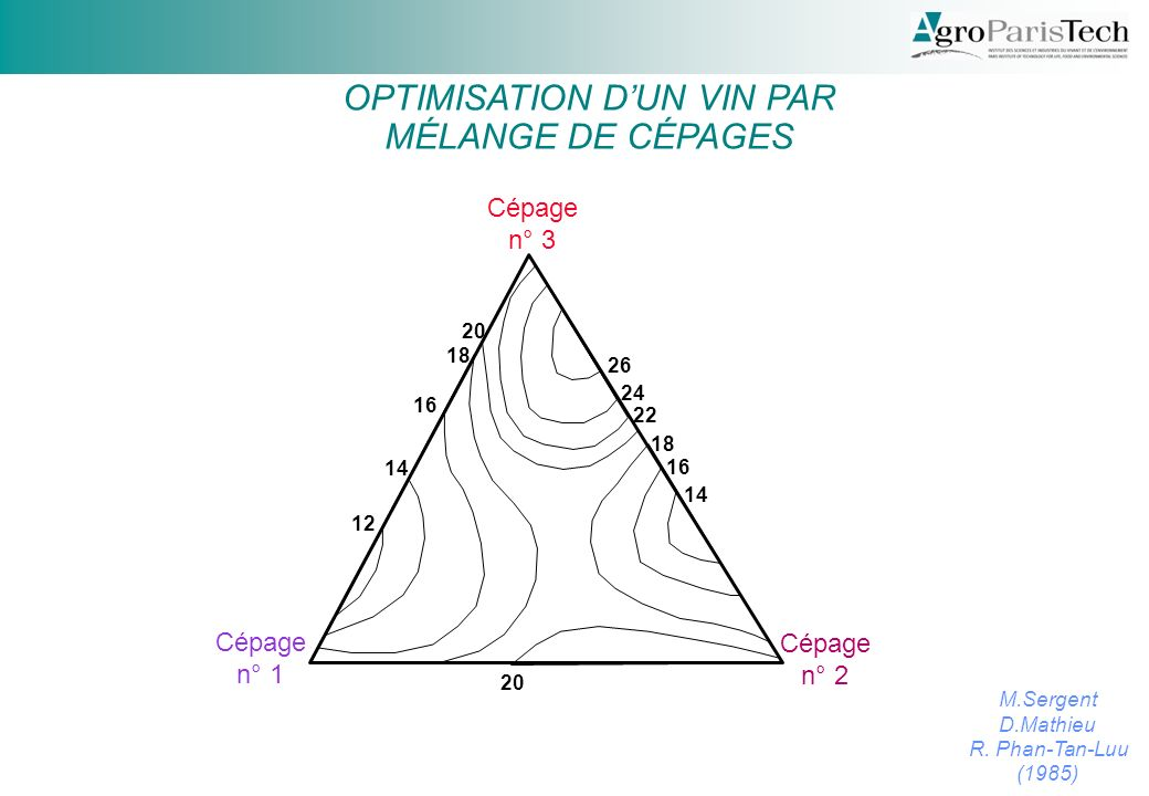 OPTIMISATION D'UN VIN PAR