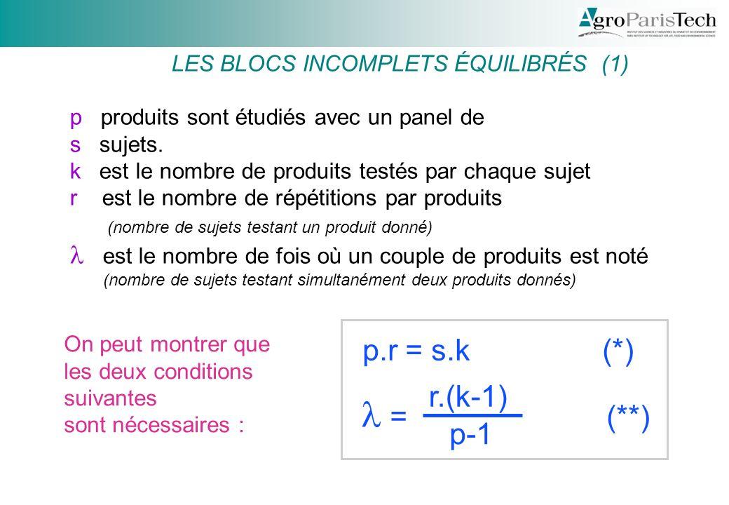 LES BLOCS INCOMPLETS ÉQUILIBRÉS (1)