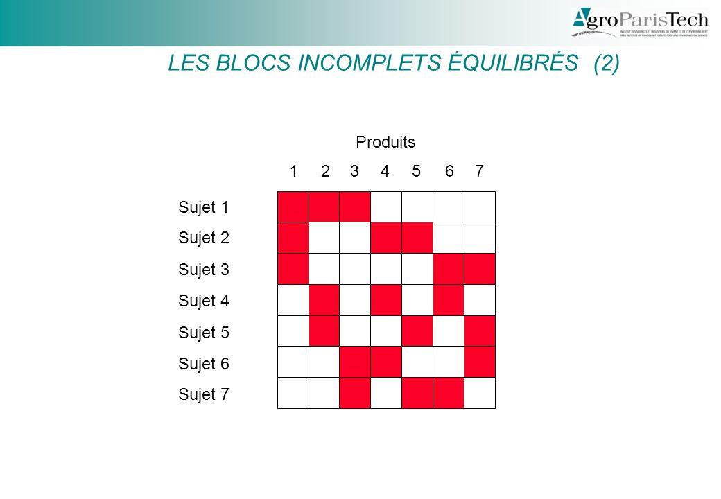 LES BLOCS INCOMPLETS ÉQUILIBRÉS (2)