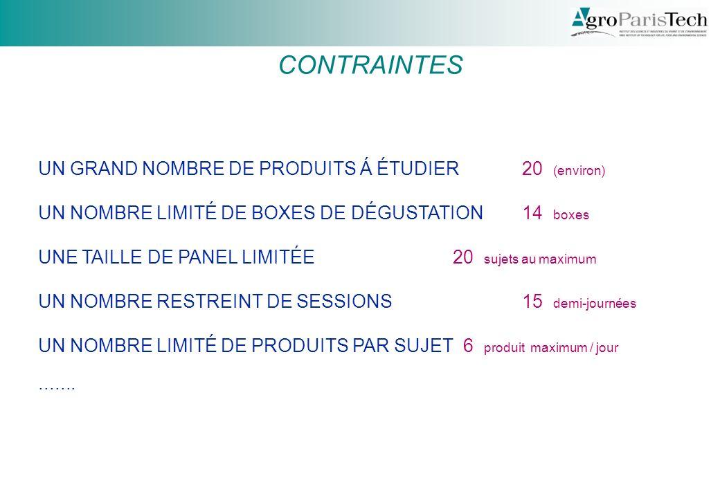 CONTRAINTES UN GRAND NOMBRE DE PRODUITS Á ÉTUDIER 20 (environ)