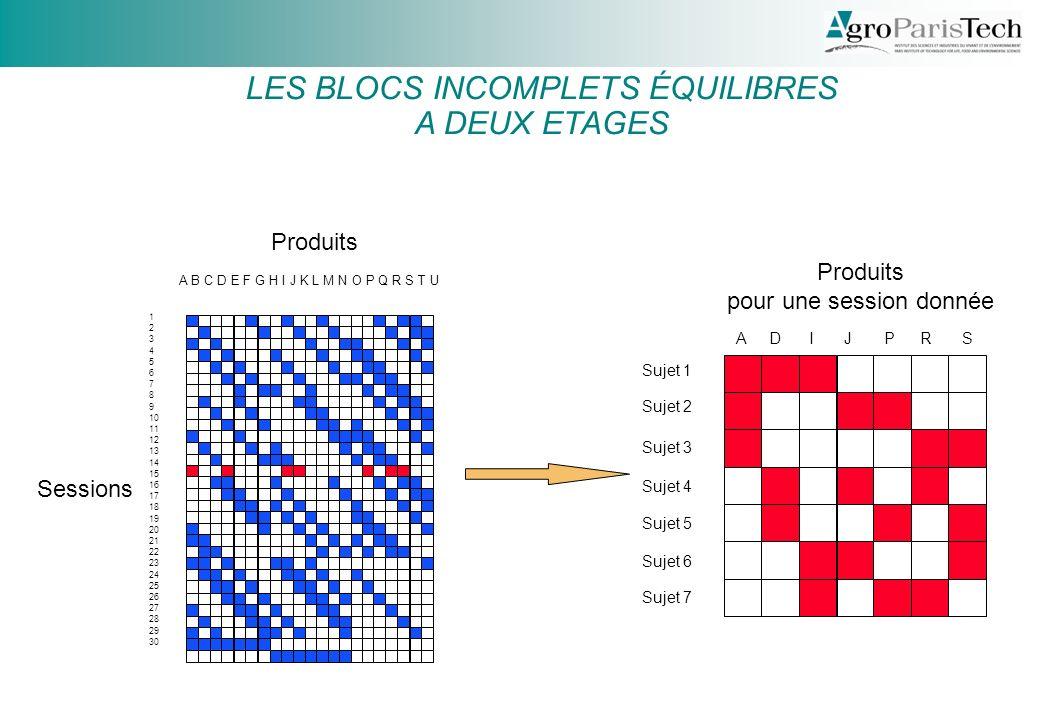 BIE (3) LES BLOCS INCOMPLETS ÉQUILIBRES A DEUX ETAGES Produits