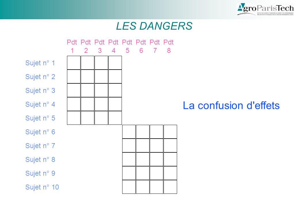 LES DANGERS La confusion d effets Pdt 1 Pdt 2 Pdt 3 Pdt 4 Pdt 5 Pdt 6