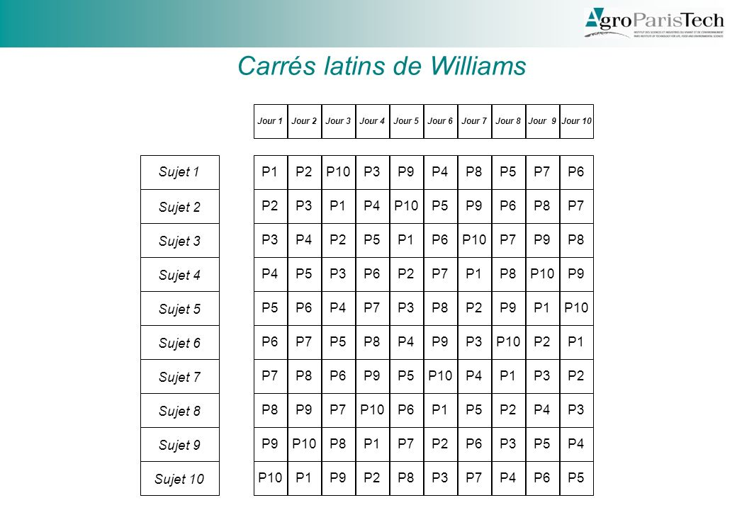 Carrés latins de Williams