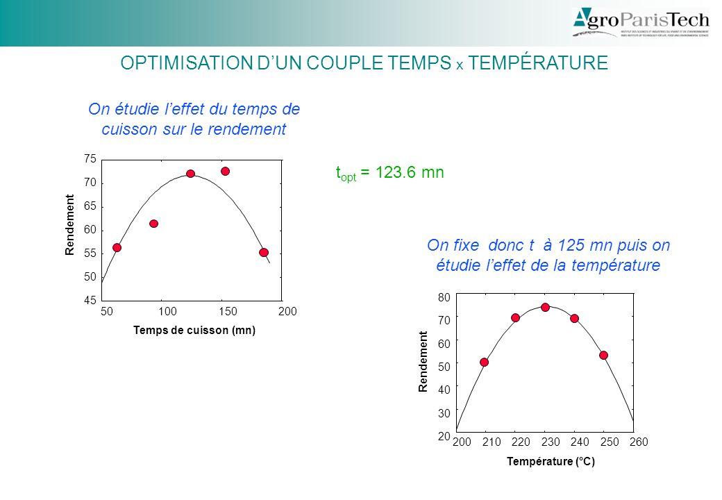 OPTIMISATION D'UN COUPLE TEMPS x TEMPÉRATURE