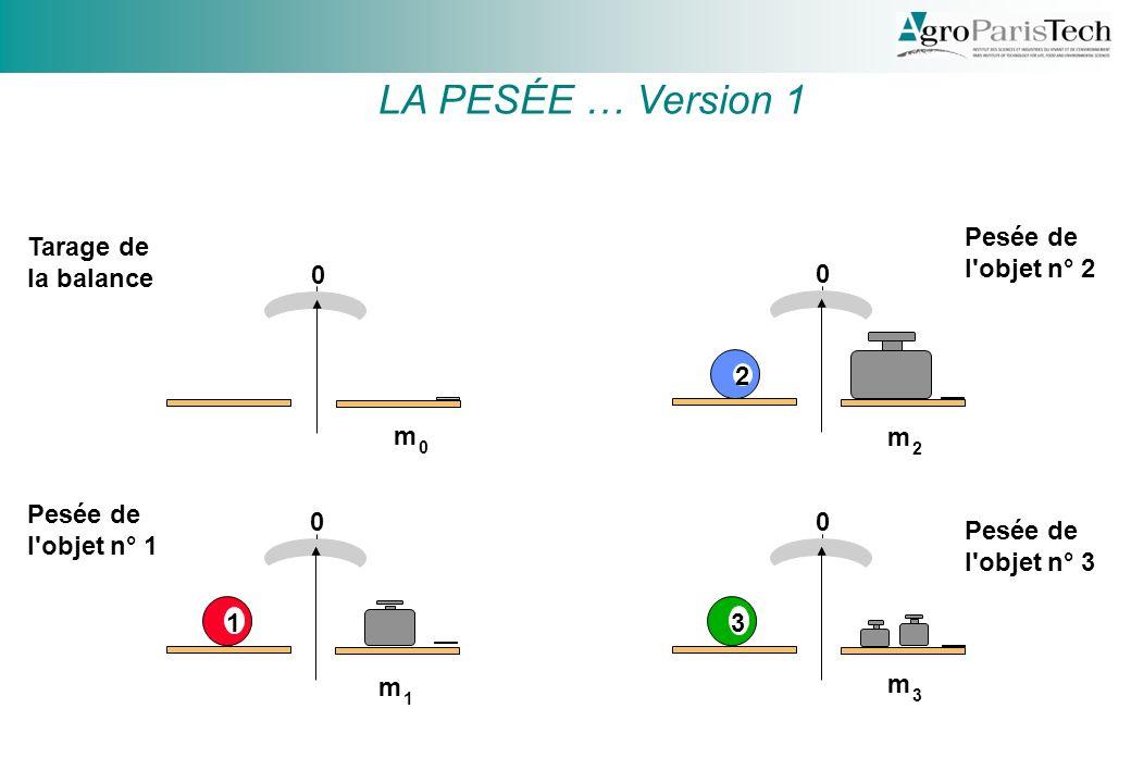 LA PESÉE … Version 1 Pesée de l objet n° 2 Tarage de la balance 2 m m
