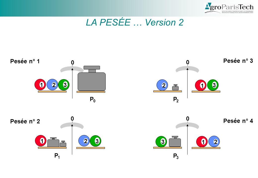 LA PESÉE … Version 2 Pesée n° 1 Pesée n° 3 1 2 3 2 1 3 P P Pesée n° 2