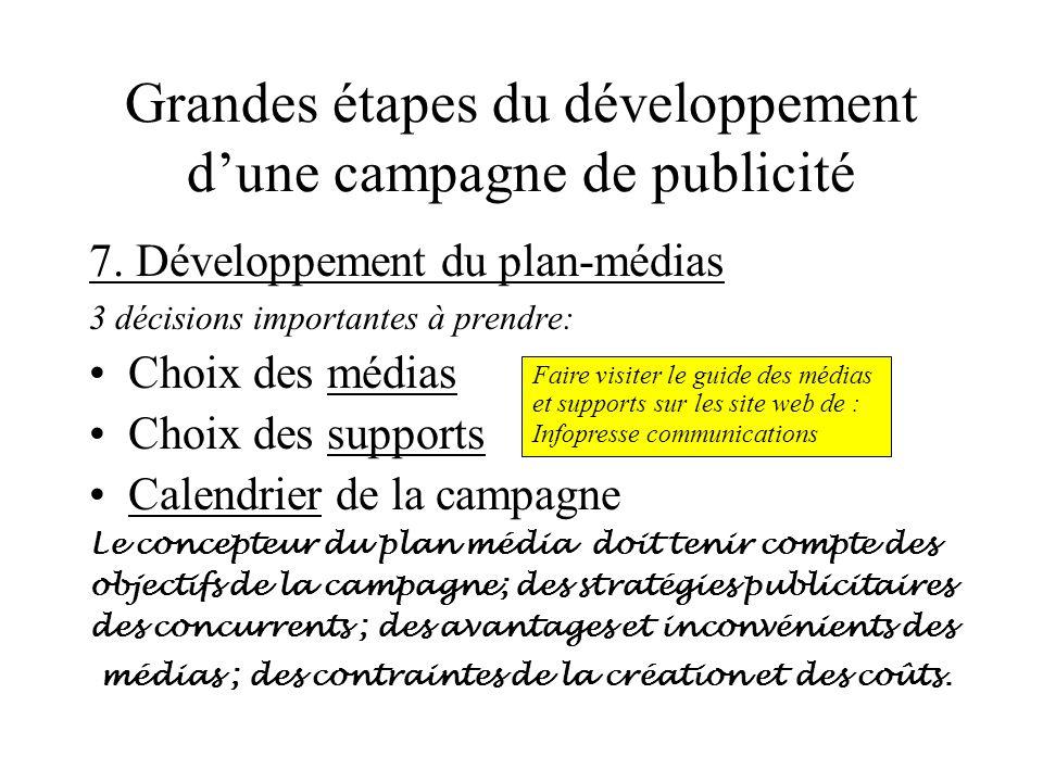 Grandes étapes du développement d'une campagne de publicité