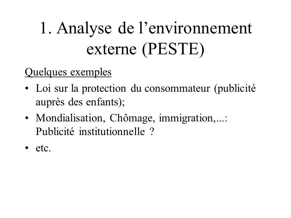 1. Analyse de l'environnement externe (PESTE)