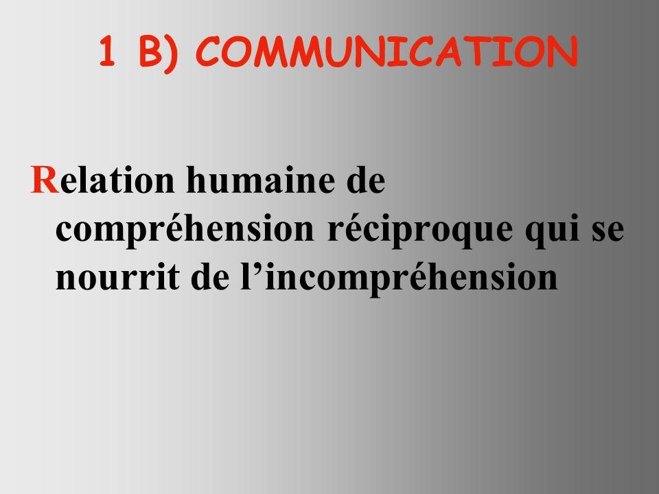 1 B) COMMUNICATION Relation humaine de compréhension réciproque qui se nourrit de l'incompréhension.