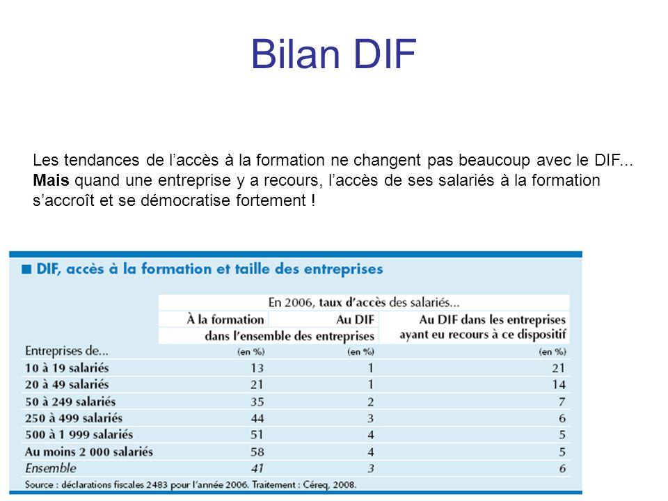 Bilan DIFLes tendances de l'accès à la formation ne changent pas beaucoup avec le DIF...