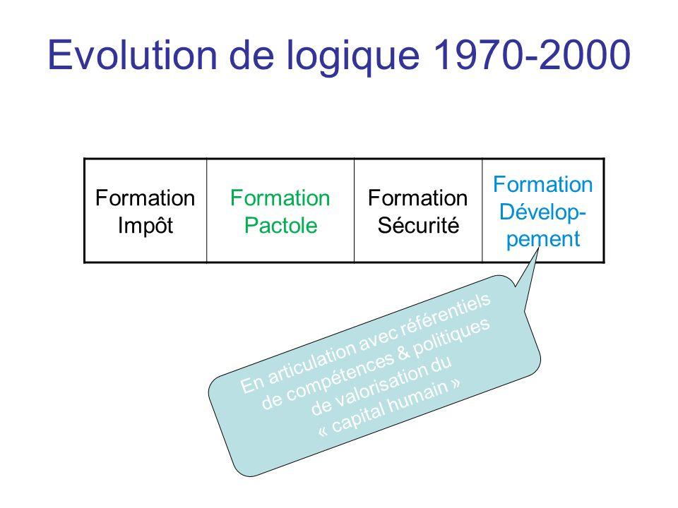Evolution de logique 1970-2000 Formation Impôt Formation Pactole