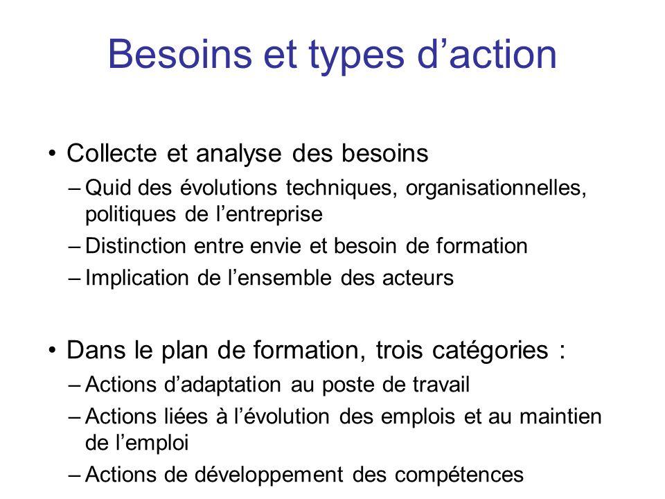Besoins et types d'action