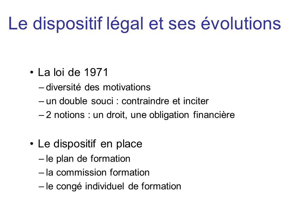 Le dispositif légal et ses évolutions