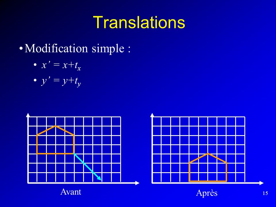 Translations Modification simple : x' = x+tx y' = y+ty Avant Après