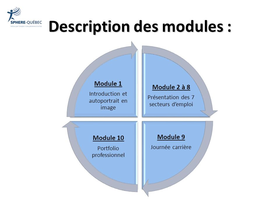 Description des modules :