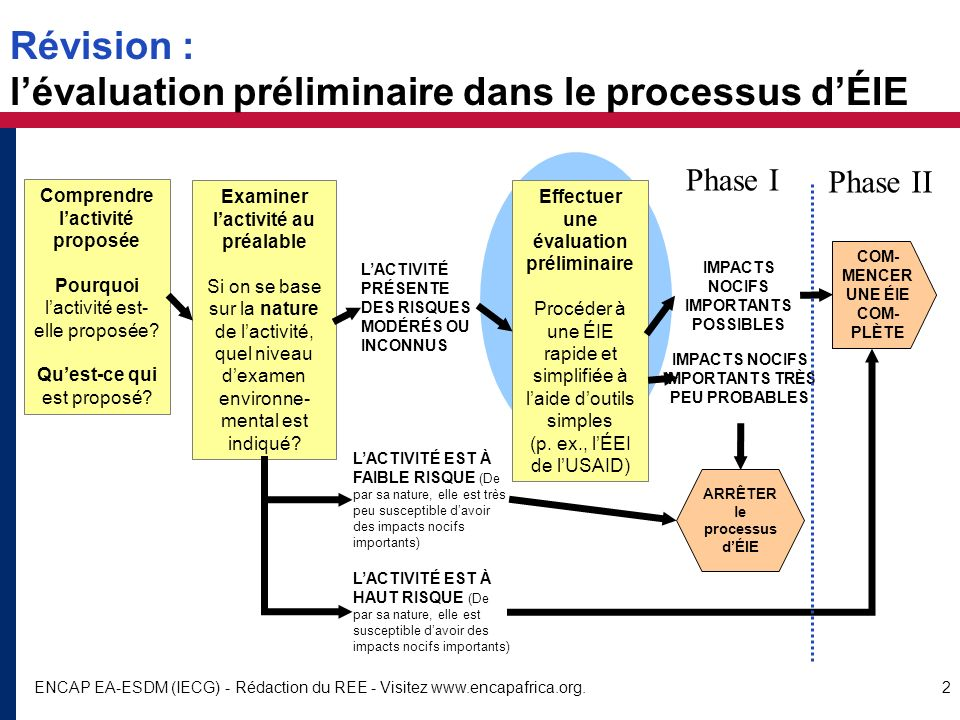 Révision : l'évaluation préliminaire dans le processus d'ÉIE