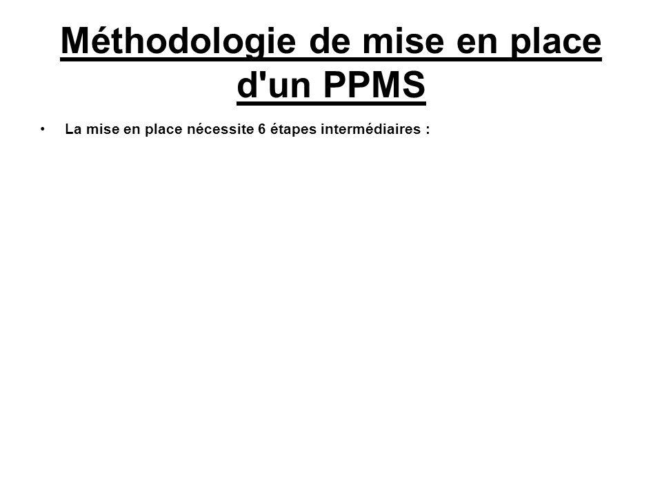 Méthodologie de mise en place d un PPMS