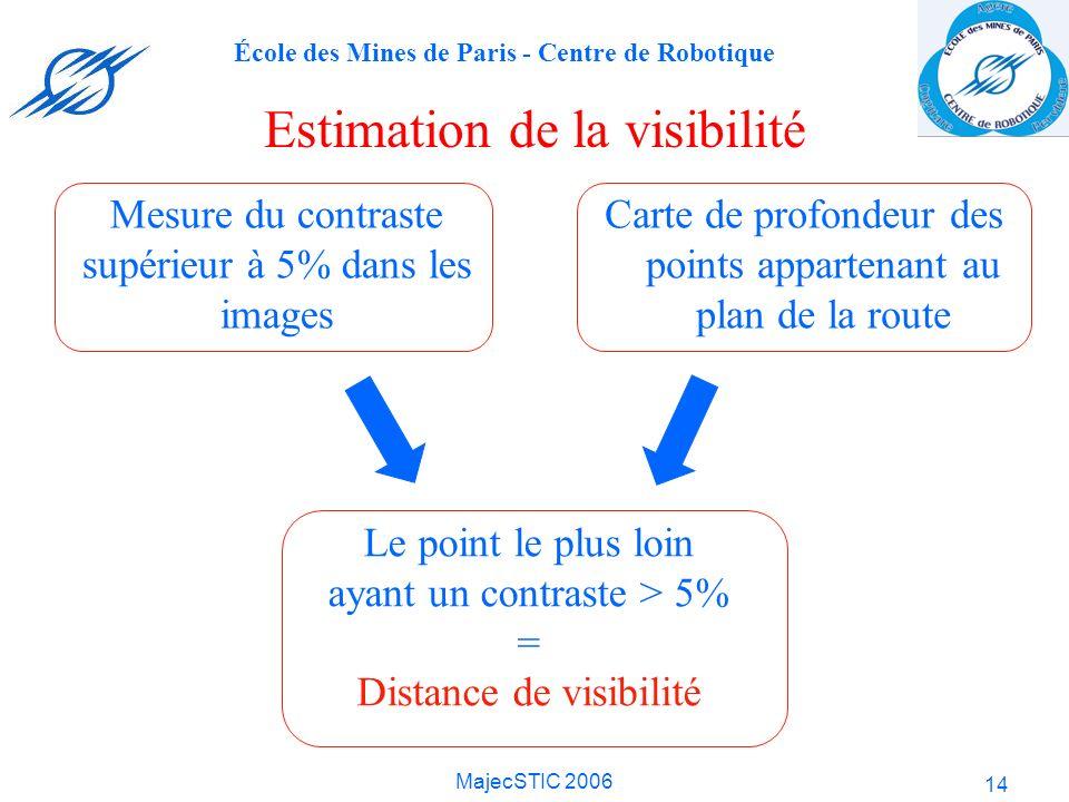 Estimation de la visibilité