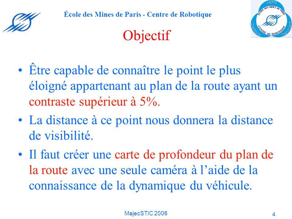 Objectif Être capable de connaître le point le plus éloigné appartenant au plan de la route ayant un contraste supérieur à 5%.