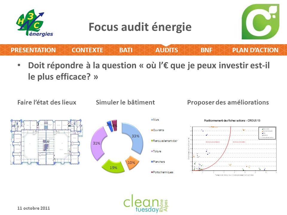 Focus audit énergie Doit répondre à la question « où l'€ que je peux investir est-il le plus efficace »