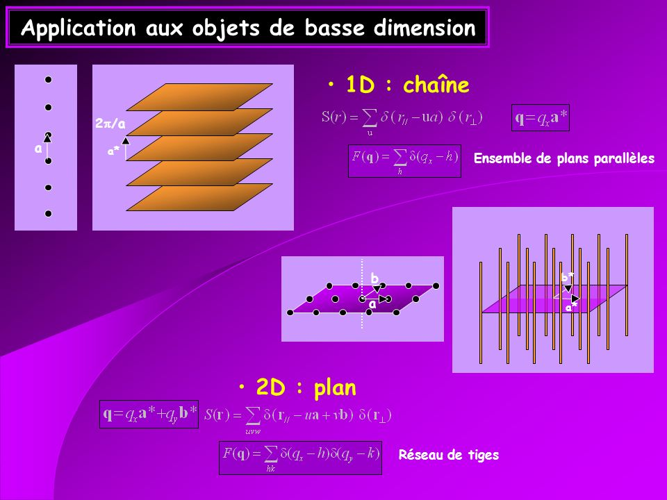 Application aux objets de basse dimension
