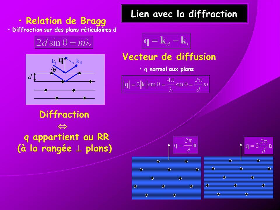 Lien avec la diffraction
