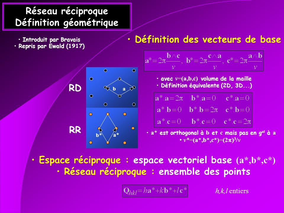 Réseau réciproque Définition géométrique