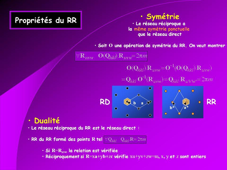 Propriétés du RR Symétrie RD RR