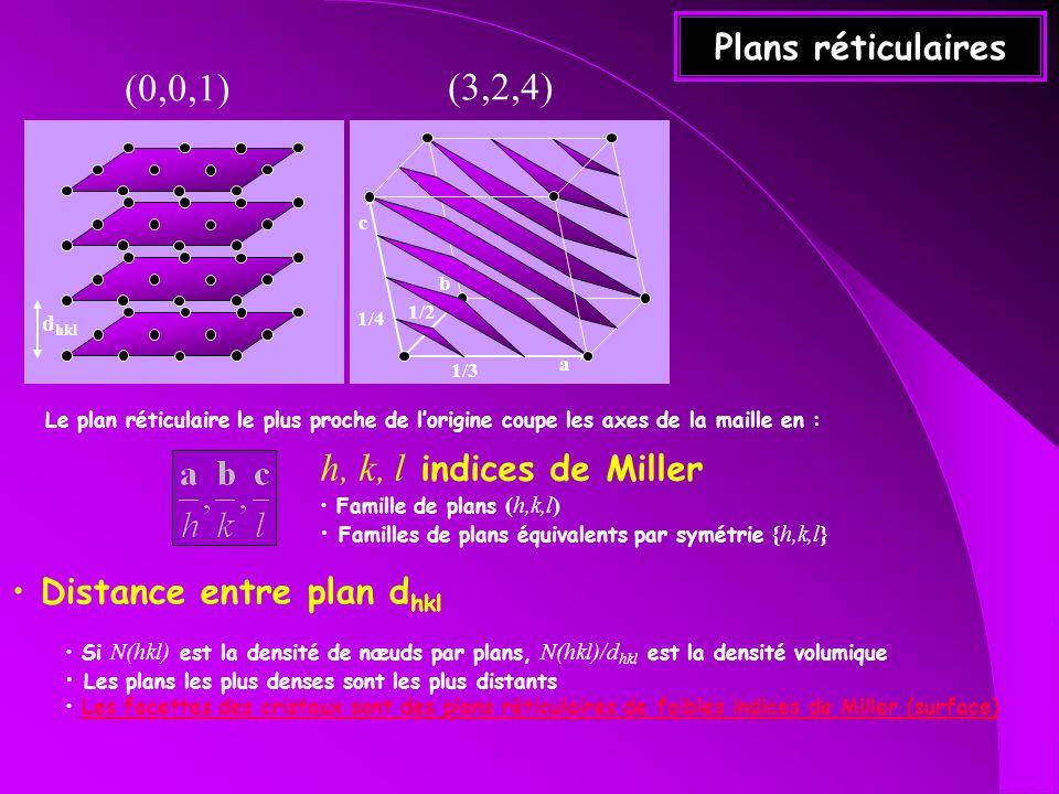 (0,0,1) (3,2,4) h, k, l indices de Miller Plans réticulaires