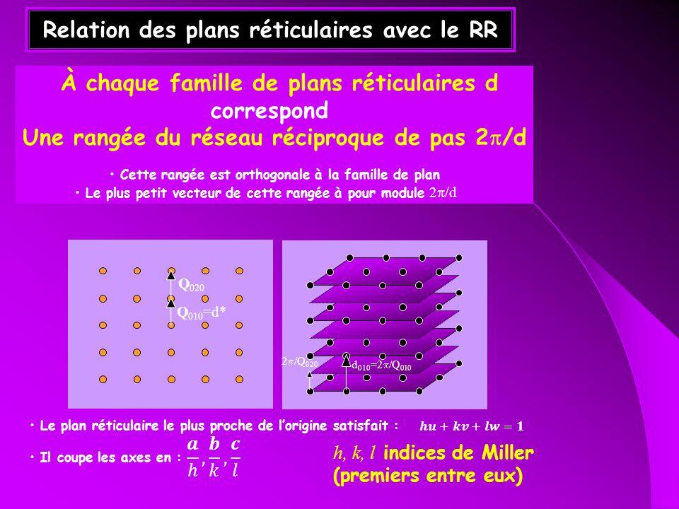 Relation des plans réticulaires avec le RR