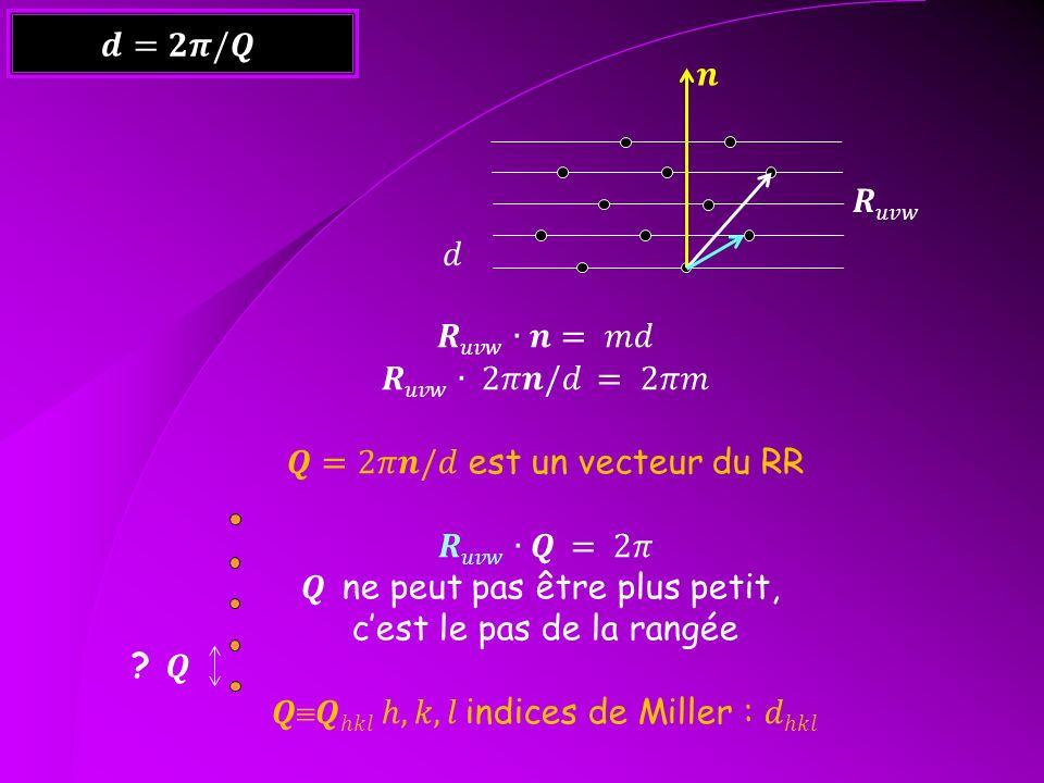 𝑸=2𝜋𝒏/𝑑 est un vecteur du RR 𝑹𝑢𝑣𝑤∙𝑸 = 2𝜋