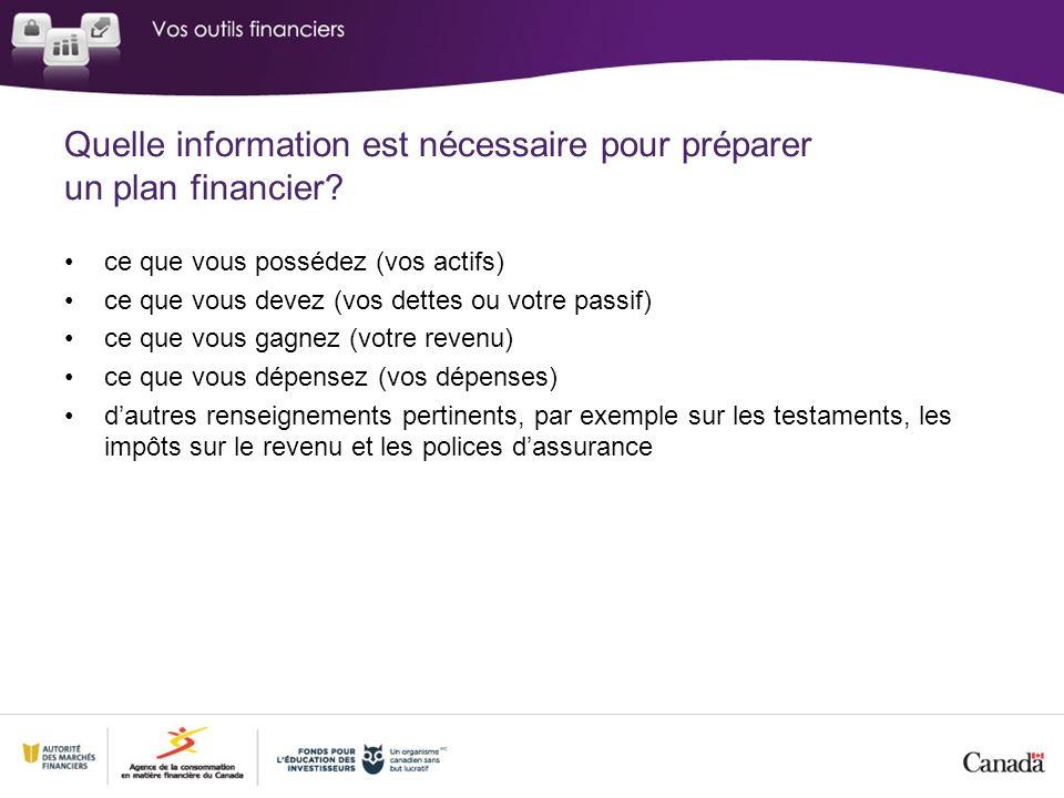Quelle information est nécessaire pour préparer un plan financier